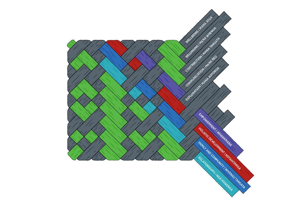 The woven whāriki