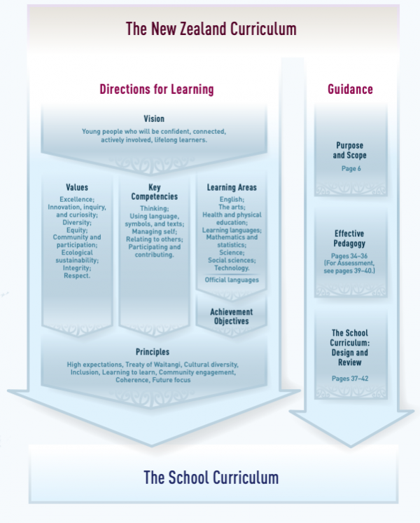 A schematic view of the New Zealand curriculum.