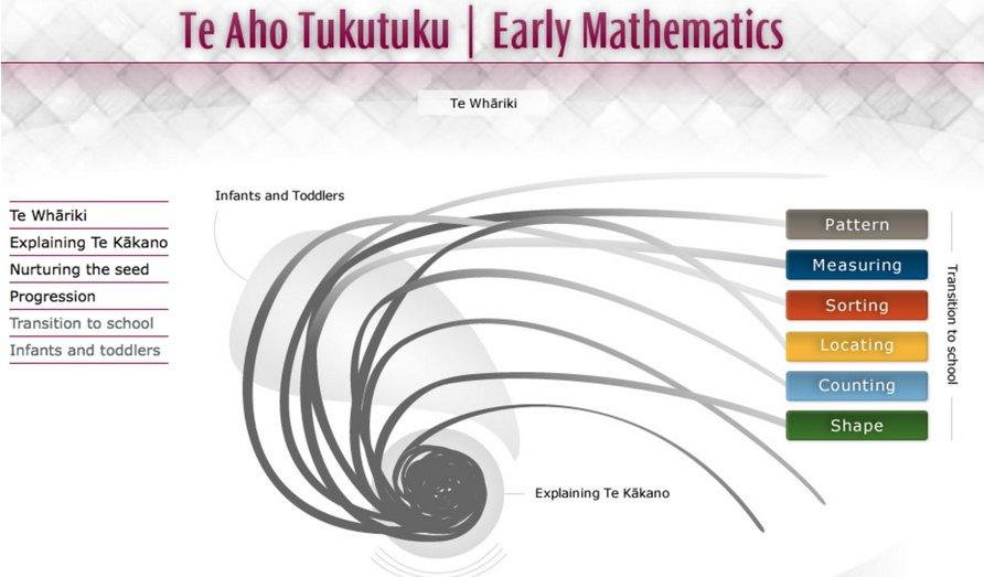 Te Aho Tukutuku | Early mathematics diagram.